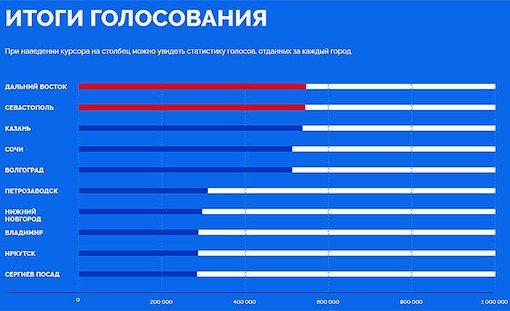 Владимир непопал нановые рублевые банкноты